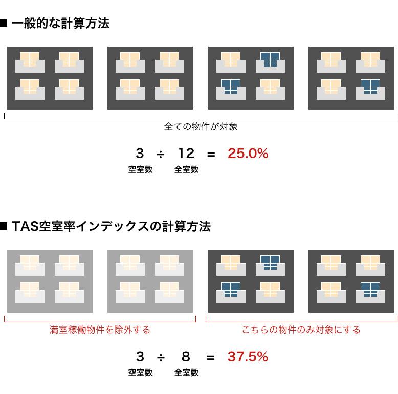 満室が増えると空室率が増加? ...